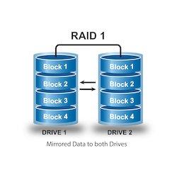Log. Drive1 as RAID-1...